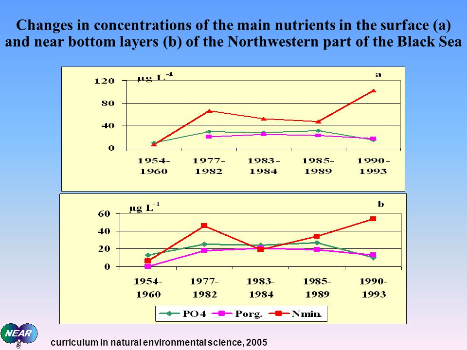 Changes in concentrations of the main nutrients in the surface (а) and near bottom layers (b) of the Northwestern part of the Black Sea