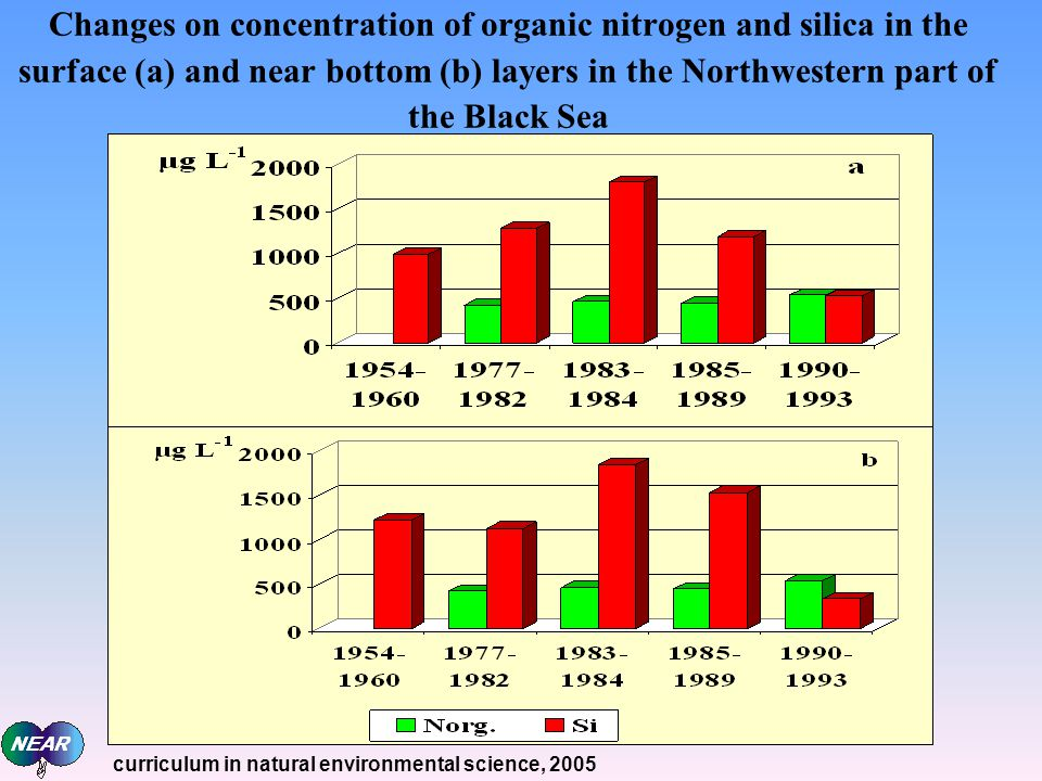 Changes on concentration of organic nitrogen and silica in the surface (а) and near bottom (b) layers in the Northwestern part of the Black Sea