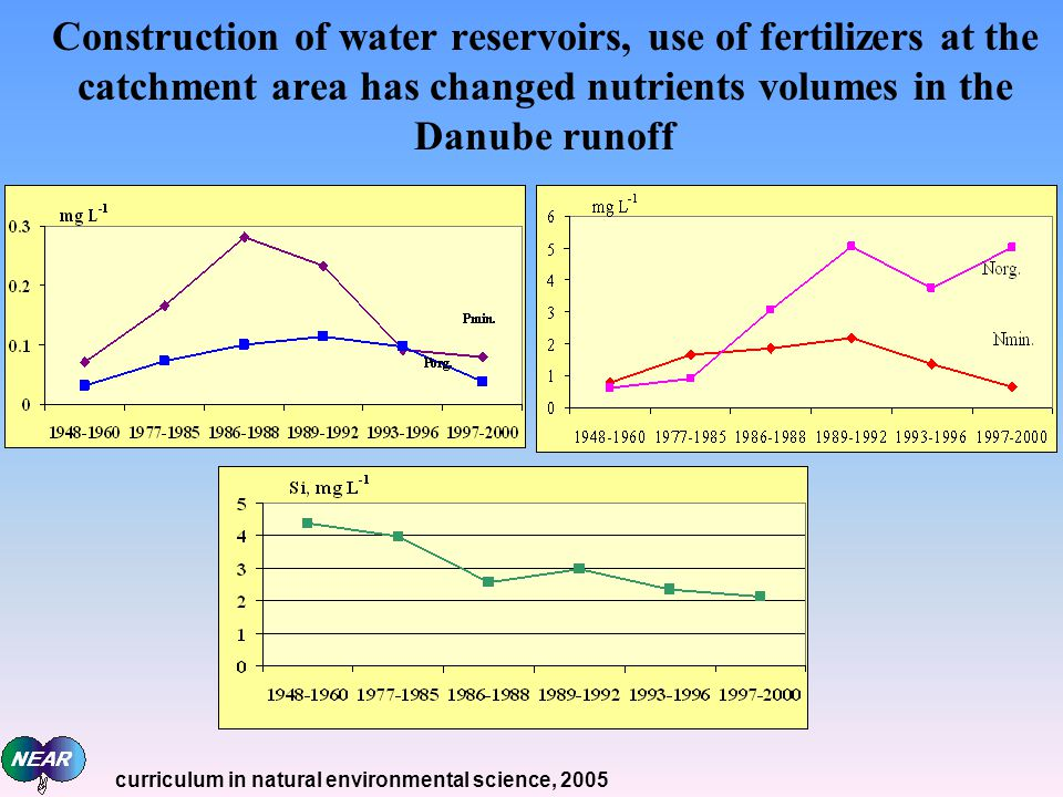 Construction of water reservoirs, use of fertilizers at the catchment area has changed nutrients volumes in the Danube runoff