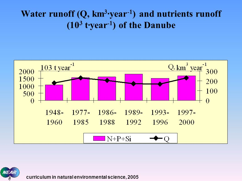 Water runoff (Q, km3·year-1) and nutrients runoff (103 t·year-1) of the Danube