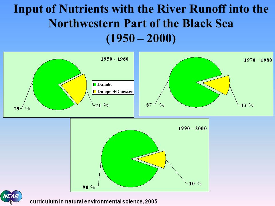 Input of Nutrients with the River Runoff into the Northwestern Part of the Black Sea (1950 – 2000)