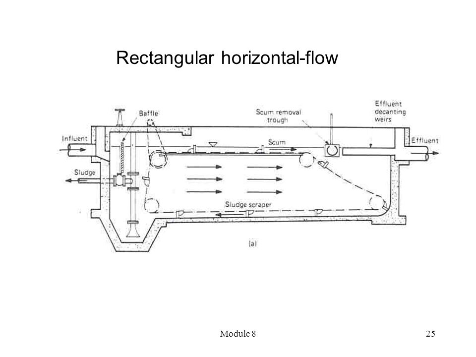 Rectangular horizontal-flow