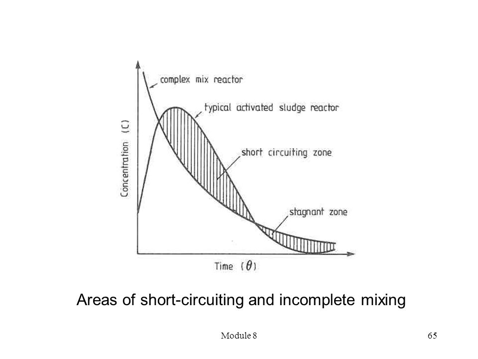Areas of short-circuiting and incomplete mixing