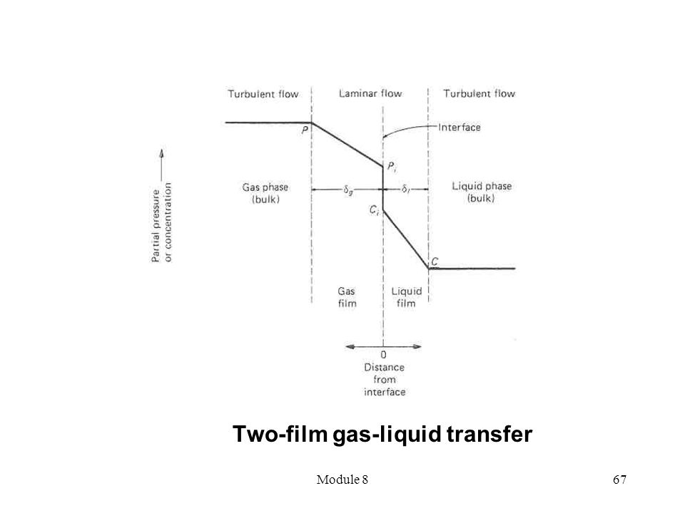 Two-film gas-liquid transfer
