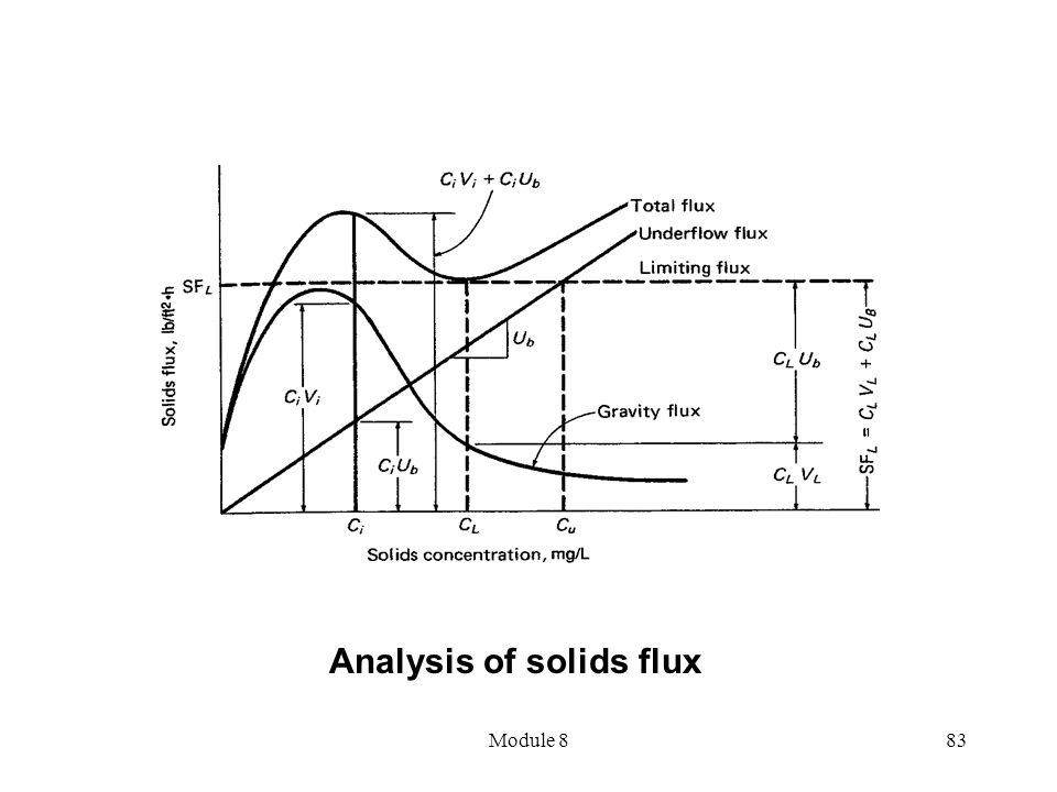 Analysis of solids flux