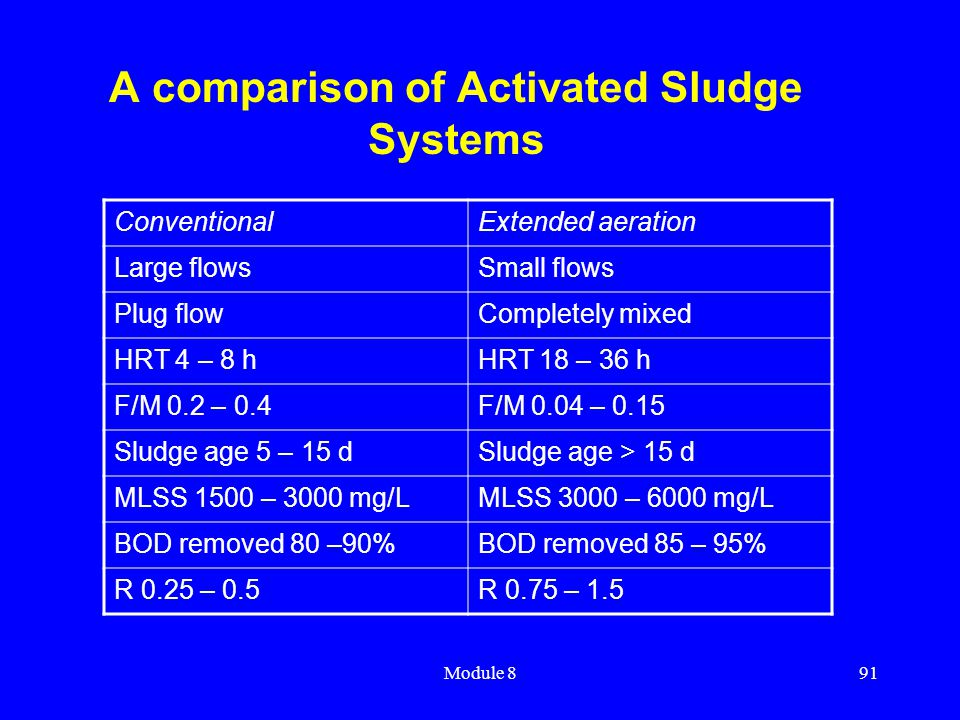 A comparison of Activated Sludge Systems