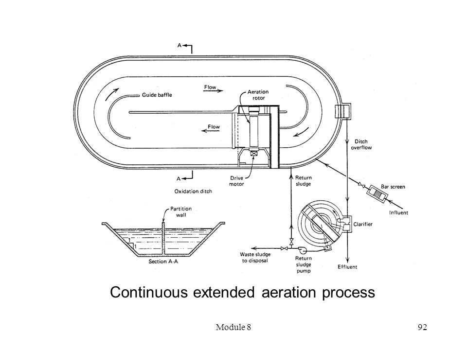 Continuous extended aeration process