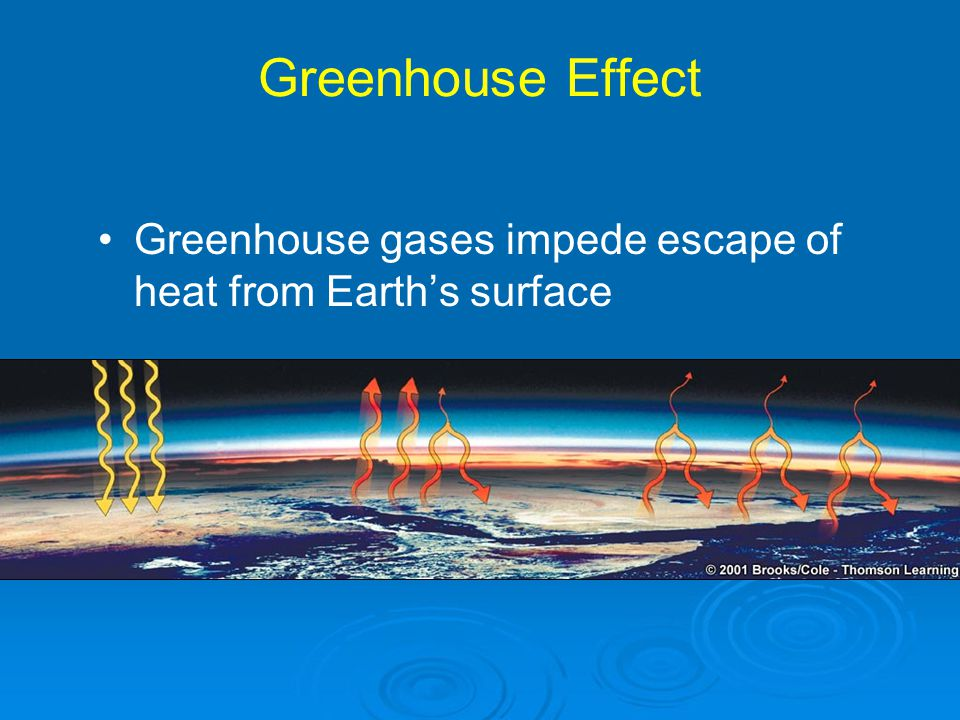 Greenhouse Effect Greenhouse gases impede escape of heat from Earth's surface
