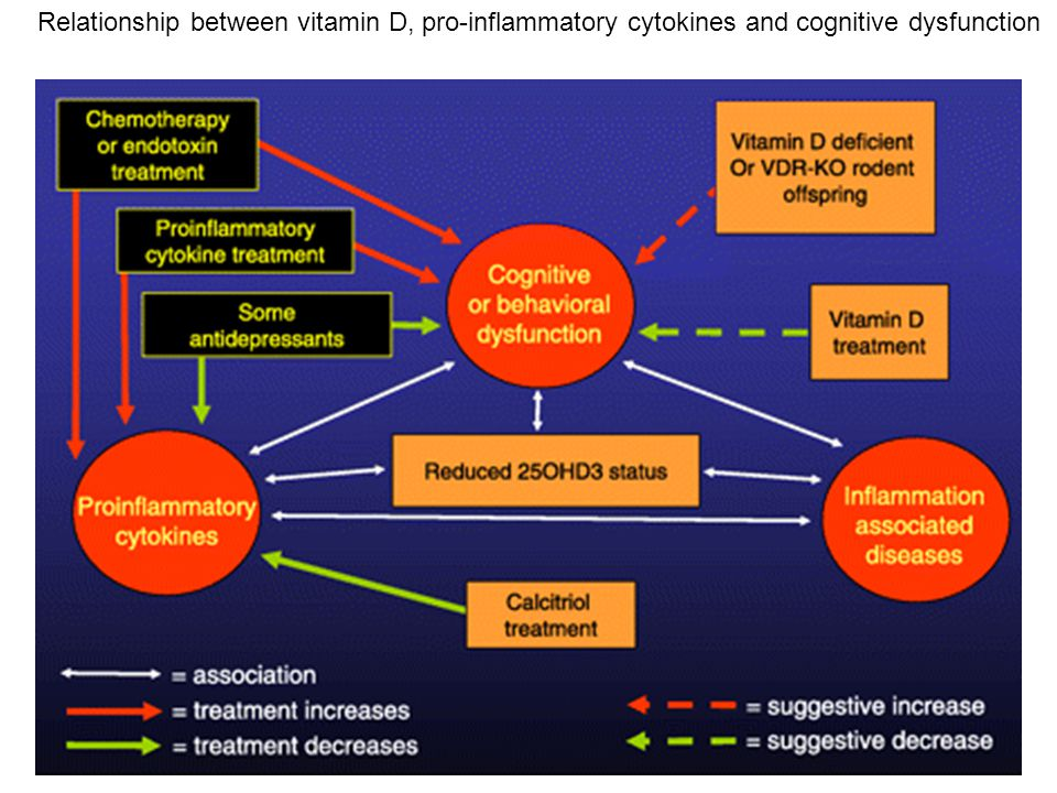 Relationship between vitamin D, pro-inflammatory cytokines and cognitive dysfunction