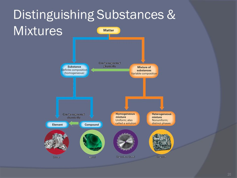 Distinguishing Substances & Mixtures