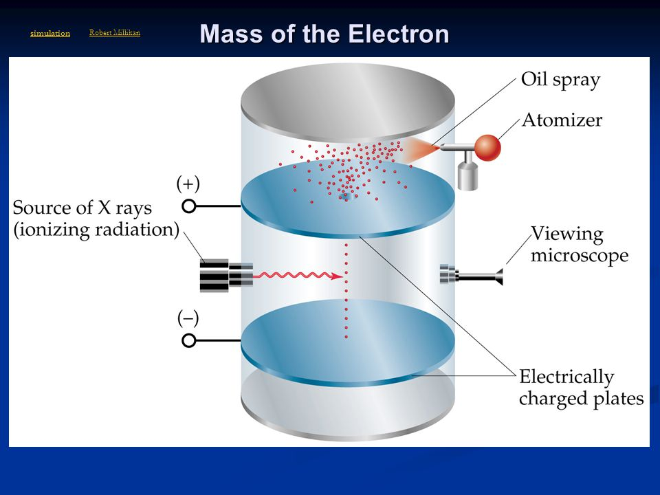 Mass of the Electron simulation. Robert Millikan. Mass of the electron is. 9.11 x 10-28 g. The oil drop apparatus.