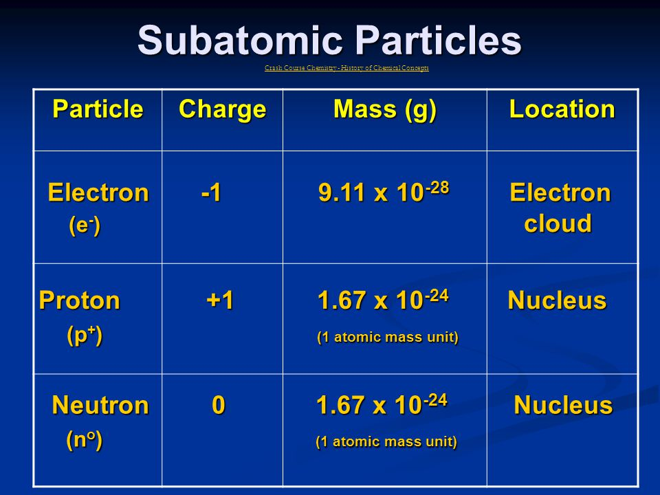 Subatomic Particles Particle Charge Mass (g) Location