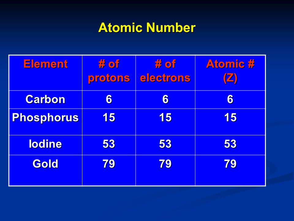 Atomic Number Element # of protons # of electrons Atomic # (Z) Carbon
