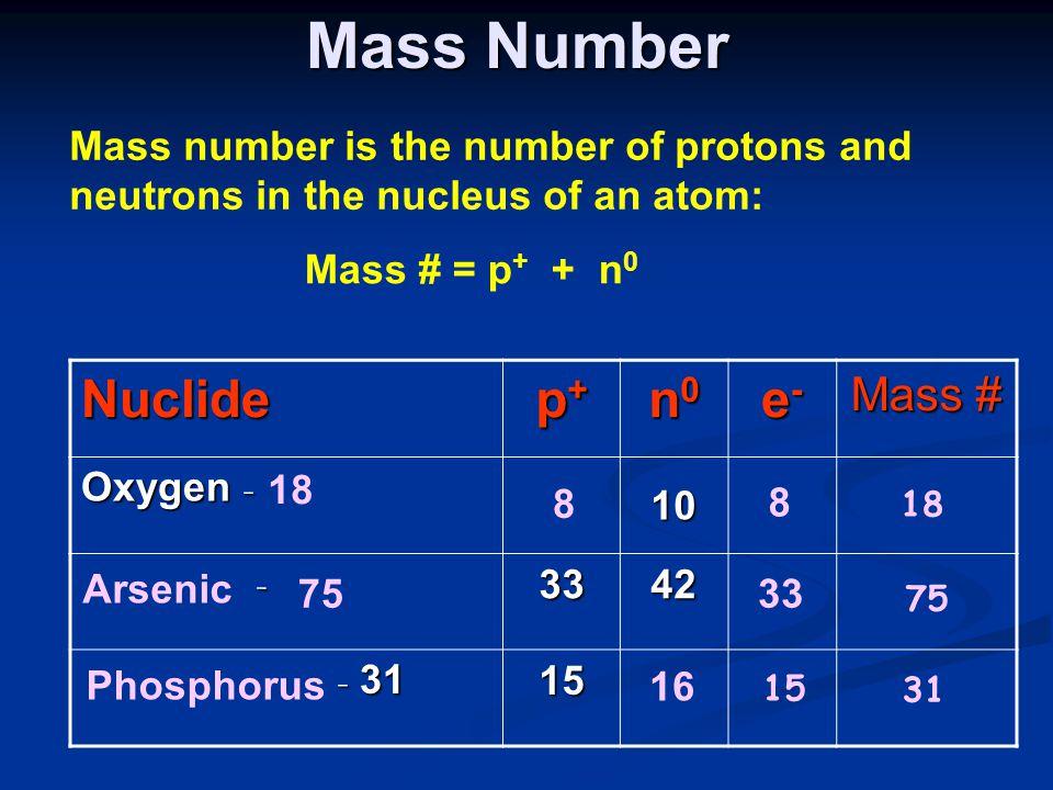 Mass Number Nuclide p+ n0 e- Mass #