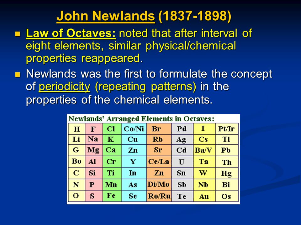 John Newlands (1837-1898) Law of Octaves: noted that after interval of eight elements, similar physical/chemical properties reappeared.
