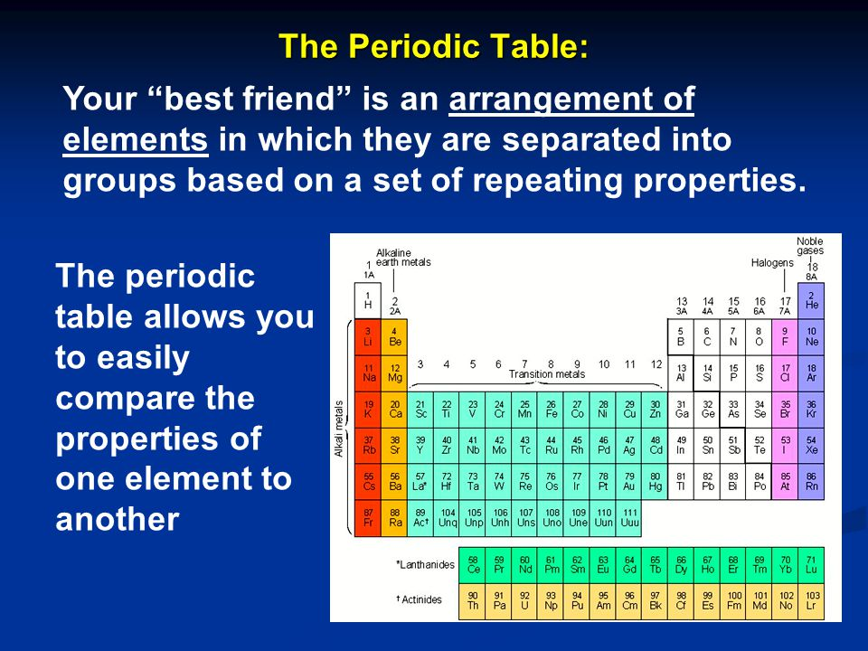 Chapter 5 atomic structure ppt video online download the periodic table your best friend is an arrangement of elements in which they are urtaz Gallery