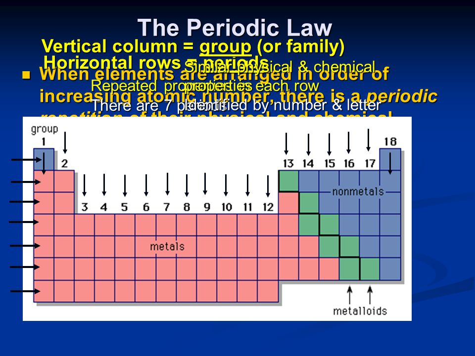 The Periodic Law Vertical column = group (or family)
