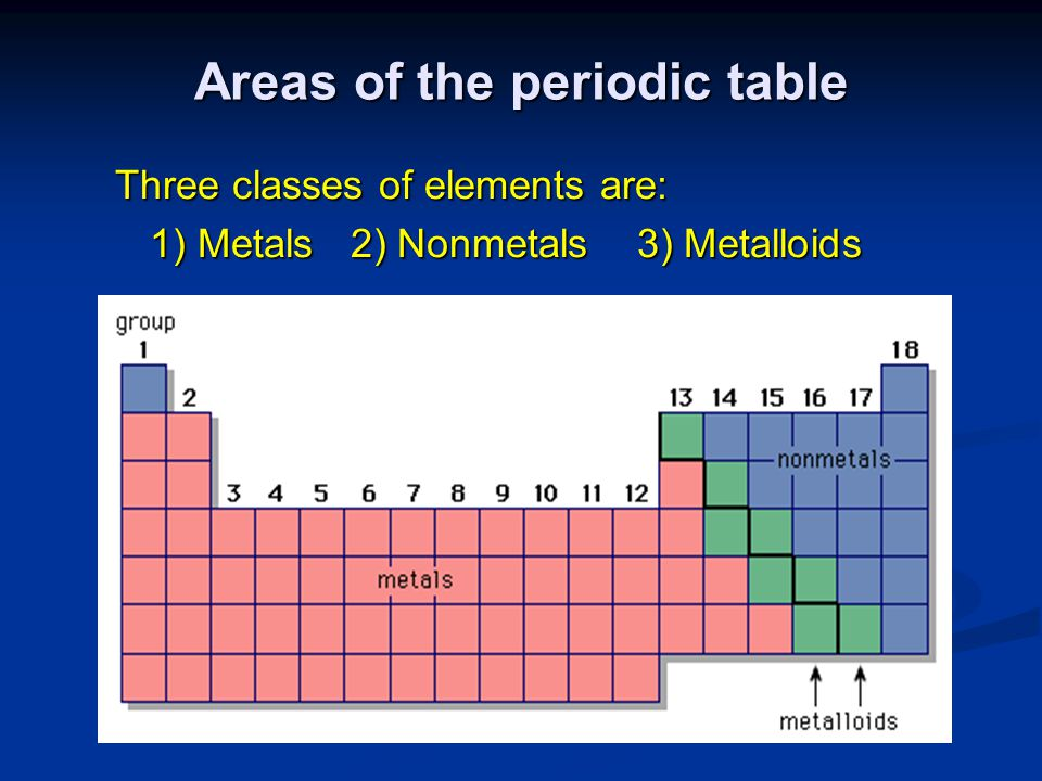 Areas of the periodic table
