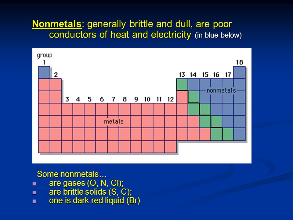 Nonmetals: generally brittle and dull, are poor conductors of heat and electricity (in blue below)