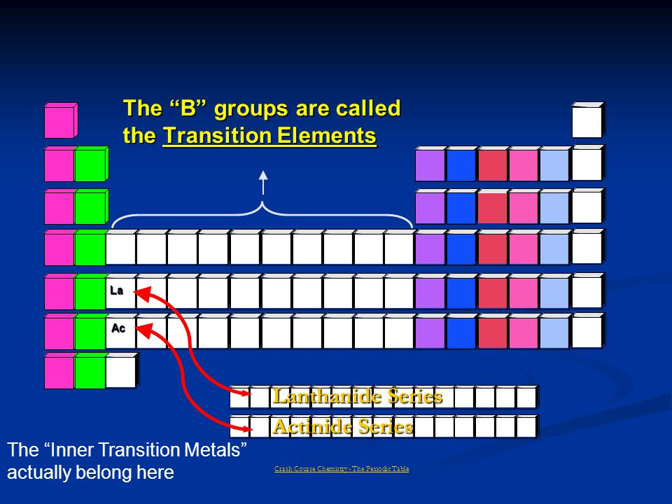 The B groups are called the Transition Elements