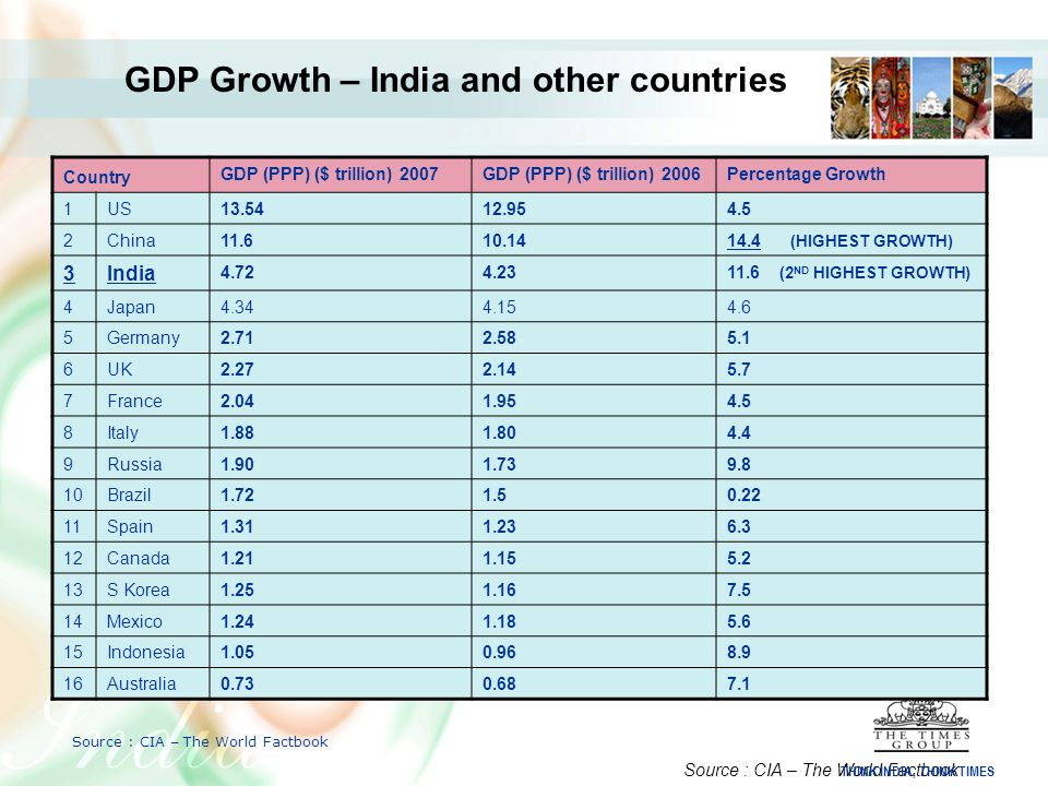 GDP Growth – India and other countries