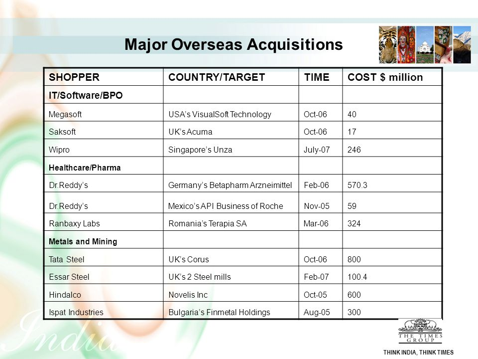 Major Overseas Acquisitions