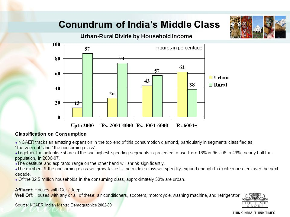 Conundrum of India's Middle Class