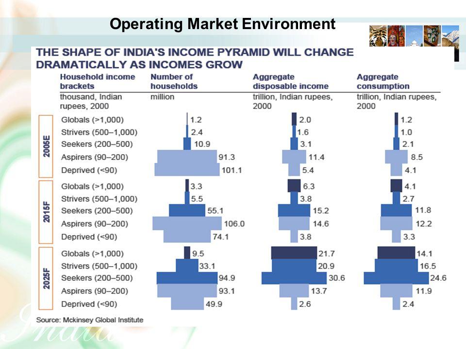 Operating Market Environment