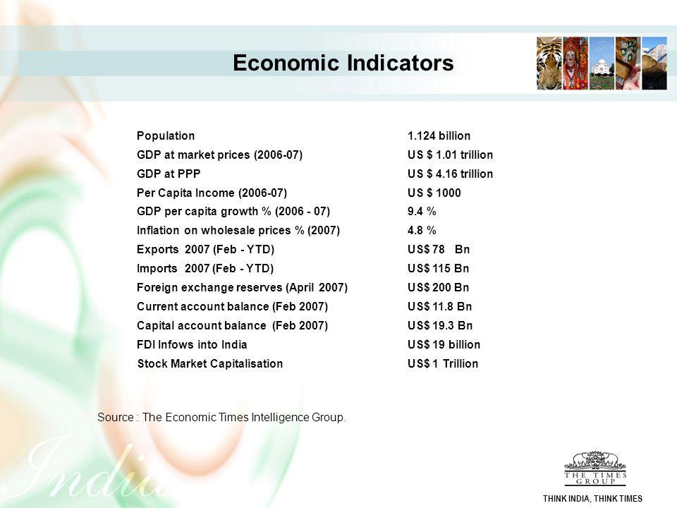 Economic Indicators Population 1.124 billion
