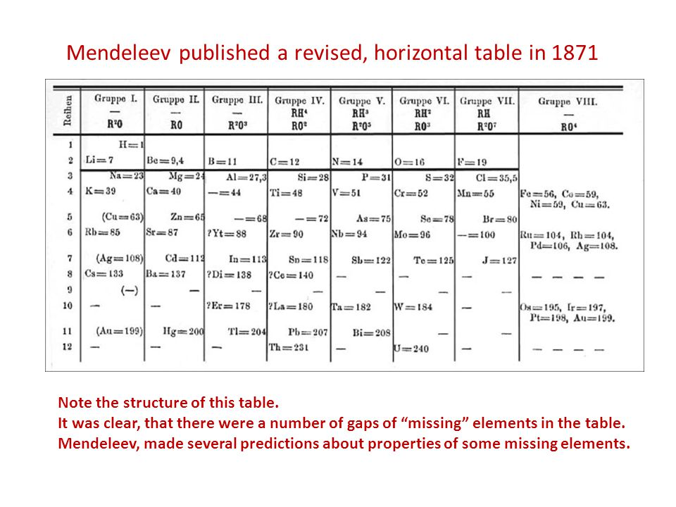 Mendeleev published a revised, horizontal table in 1871