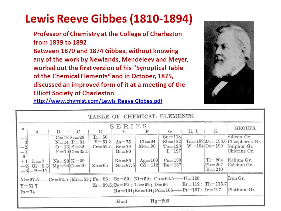 Lewis Reeve Gibbes (1810-1894) Professor of Chemistry at the College of Charleston from 1839 to 1892.