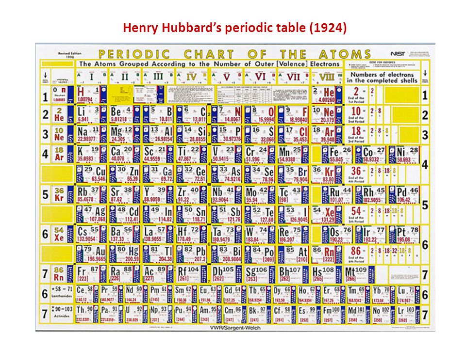 The periodic classification of the elements ppt video for 99 periodic table