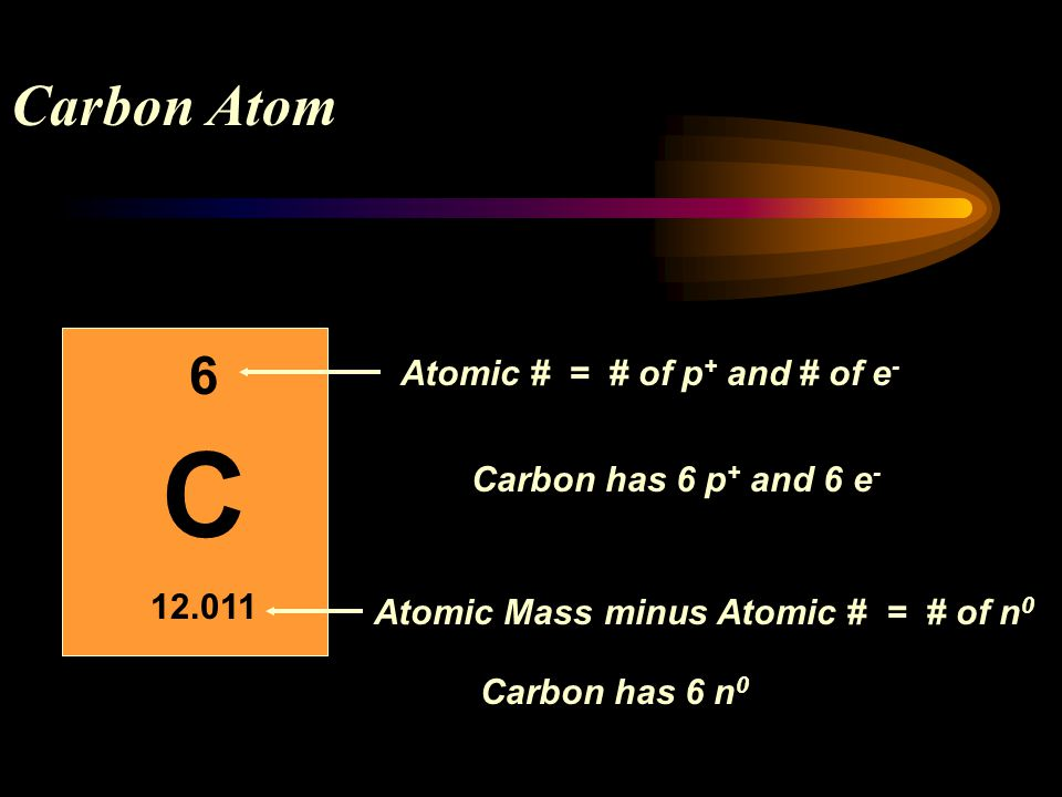 C Carbon Atom 6 12.011 Atomic # = # of p+ and # of e-