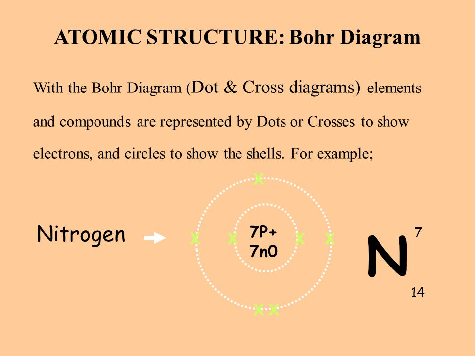 ATOMIC STRUCTURE: Bohr Diagram