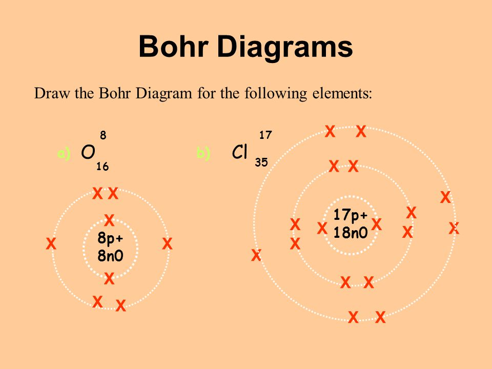 Bohr Diagrams O Cl Draw the Bohr Diagram for the following elements: X