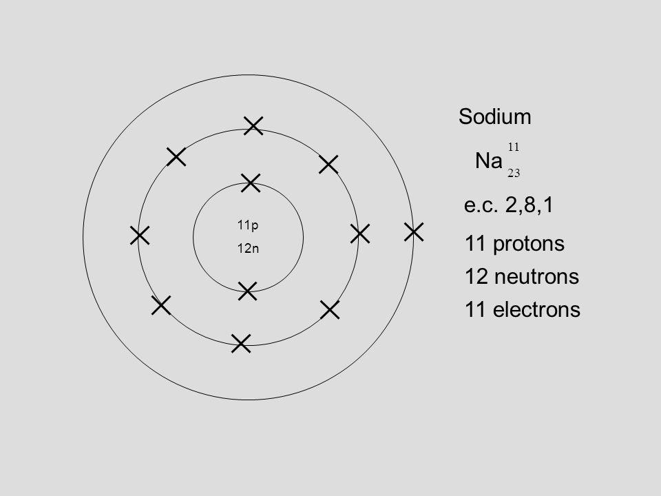 Sodium 11 Na 23 e.c. 2,8,1 11p 12n 11 protons 12 neutrons 11 electrons