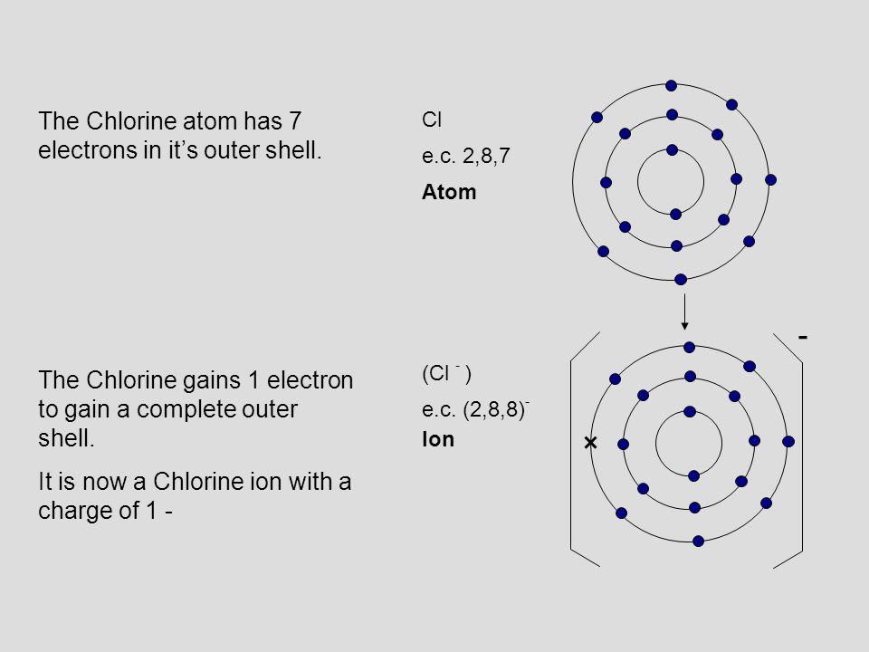 - The Chlorine atom has 7 electrons in it's outer shell.
