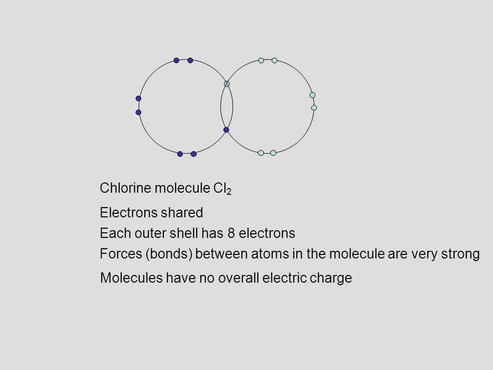 Chlorine molecule Cl2 Electrons shared. Each outer shell has 8 electrons. Forces (bonds) between atoms in the molecule are very strong.