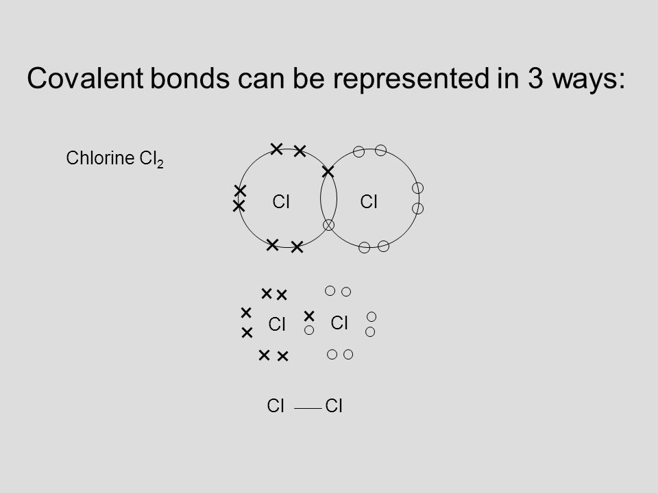 Covalent bonds can be represented in 3 ways: