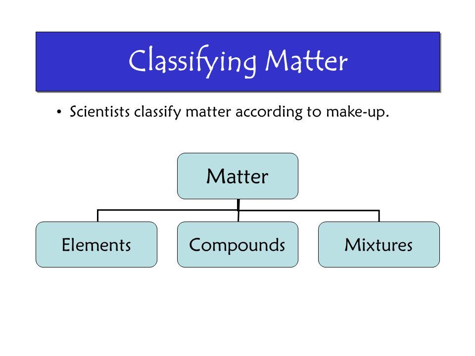 Classifying Matter Matter Elements Compounds Mixtures