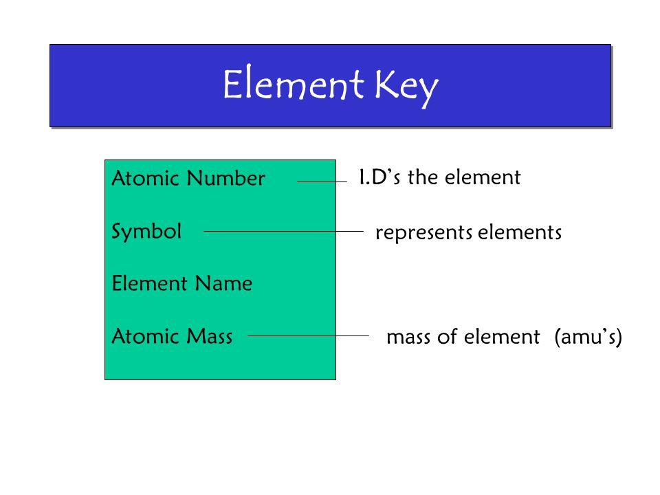 Element Key Atomic Number I.D's the element Symbol Element Name