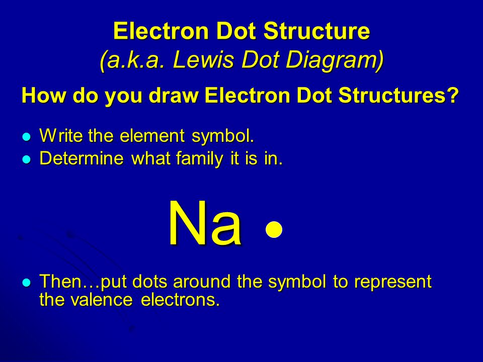Electron Dot Structure (a.k.a. Lewis Dot Diagram)