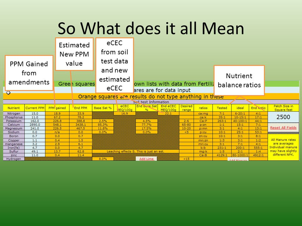 So What does it all Mean Estimated New PPM value. eCEC from soil test data and new estimated eCEC.