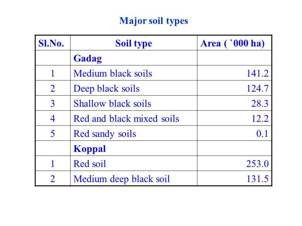 Major soil types Sl.No. Soil type. Area ( `000 ha) Gadag. 1. Medium black soils. 141.2. 2. Deep black soils.