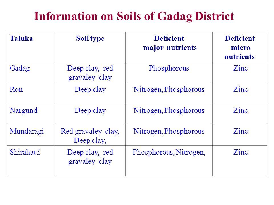 Information on Soils of Gadag District