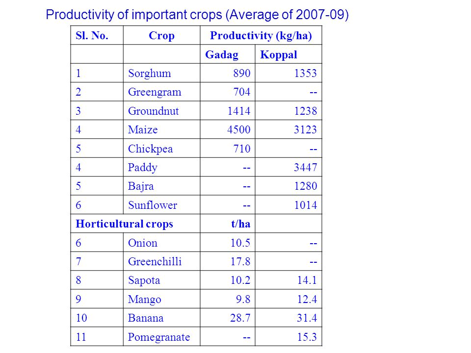 Productivity of important crops (Average of 2007-09)