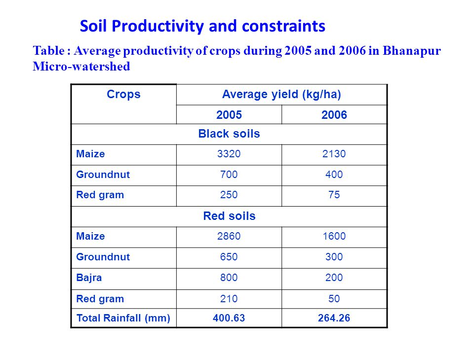Soil Productivity and constraints