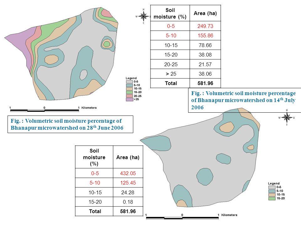 Soil moisture (%) Area (ha) 0-5. 249.73. 5-10. 155.86. 10-15. 78.66. 15-20. 38.08. 20-25. 21.57.