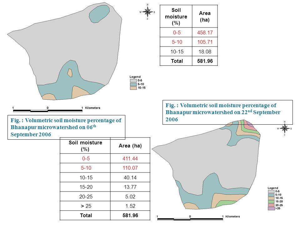 Soil moisture (%) Area (ha) 0-5. 458.17. 5-10. 105.71. 10-15. 18.08. Total. 581.96.