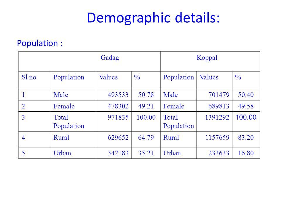 Demographic details: Population : Gadag Koppal Sl no Population Values